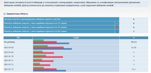 """На Закарпатті проголосувало 59,14 % виборців. Чотири """"закарпатські"""" ОВК не знають, яка у них явка? (ФОТОФАКТ)"""