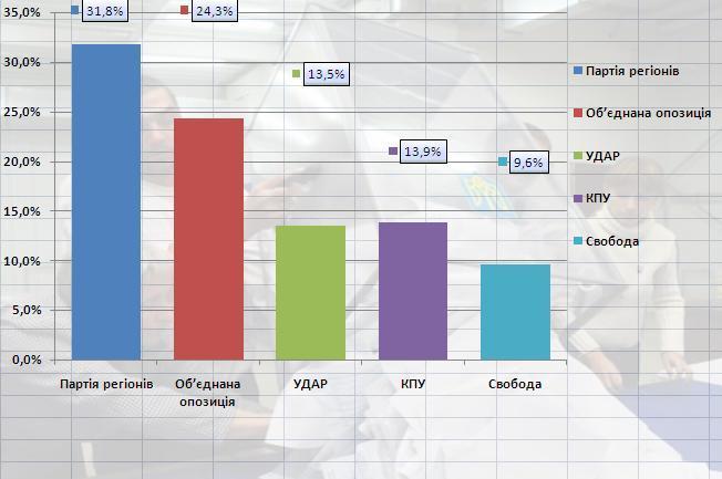 """Останні результати виборів 2012: КПУ і """"УДАР"""" розділяють частки відсотка"""