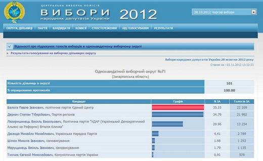 На третій день після закінчення підрахунку на ОВК №71 Степан Деркач поступається Павлу Балозі вже лише на 271 голос (ФОТО)