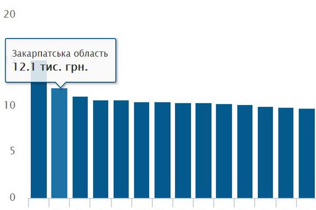 Закарпаття посіло 2 місце в рейтингу областей України за витратами грошей на одного учня