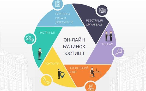 В Ужгороді презентують національний проект Міністерства юстиції
