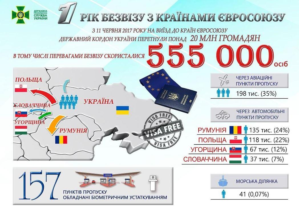 Рік безвізу: куди в ЄС найчастіше їдуть українці