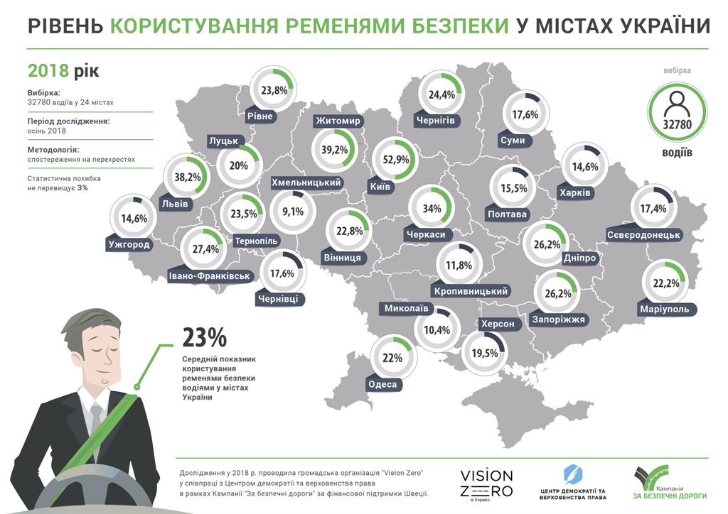 Ужгородські водії практично не пристебуються пасками безпеки: їх використовуєть лише 15 % водіїв