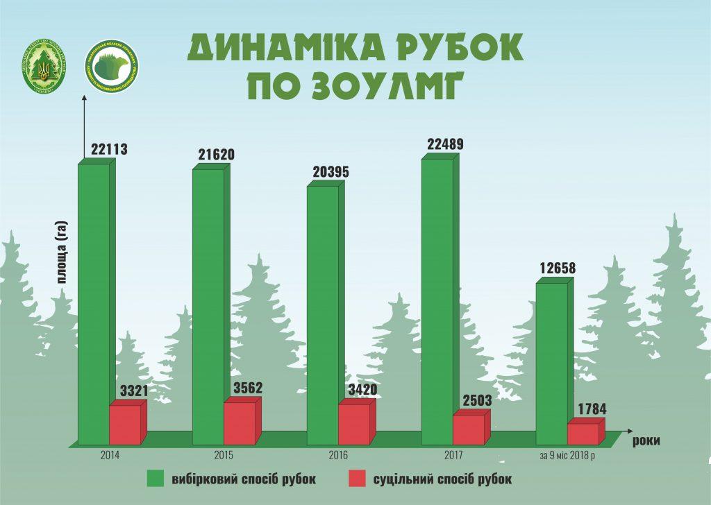 У Закарпатському обласному управлінні лісового та мисливського господарства розробили інфографіку динаміки рубок по ЗОУЛМГ