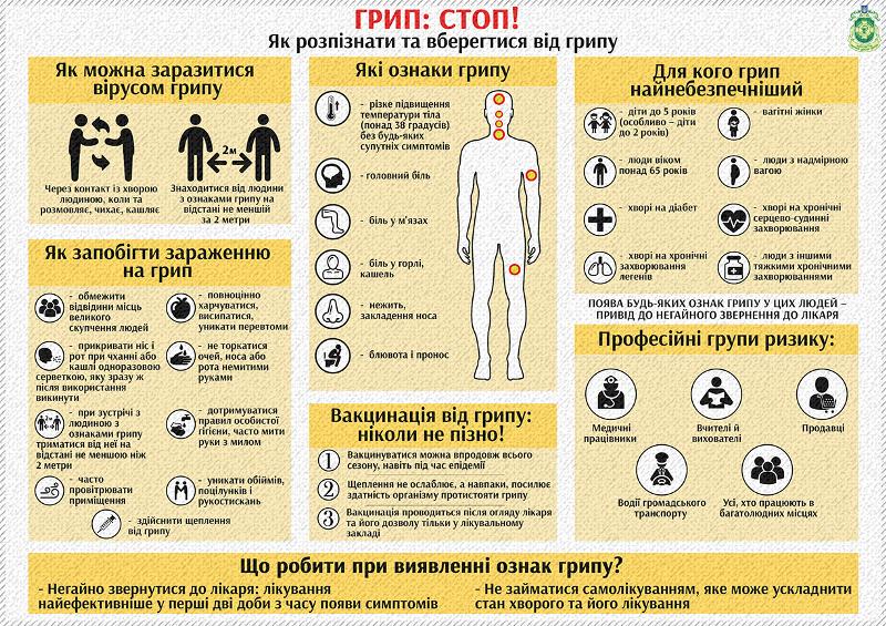 Епідемічна ситуація з грипу та ГРІ у Закарпатській області