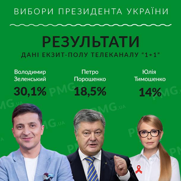 Хто лідирує у виборах Президента України: нові дані
