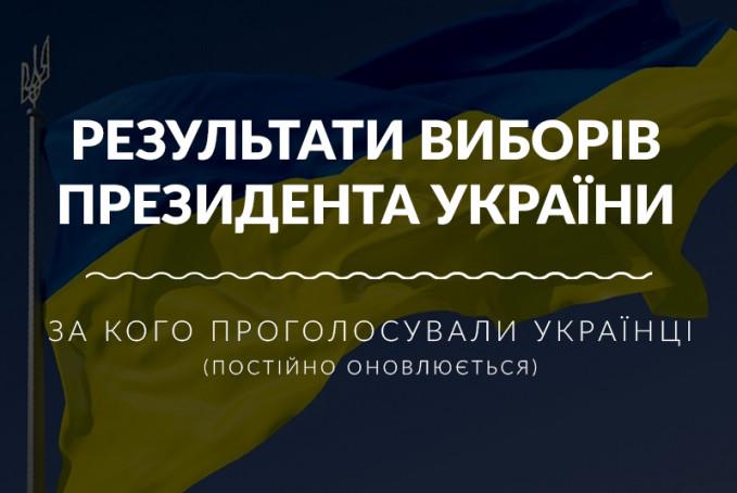 За кого проголосували українці: результати виборів