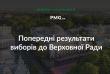 Вибори у Парламент: попередні результати партій та хто переміг на мажоритарці