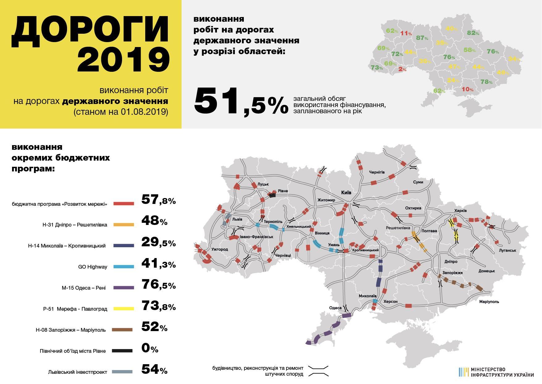На Закарпатті – один із найвищих темпів ремонту доріг в Україні