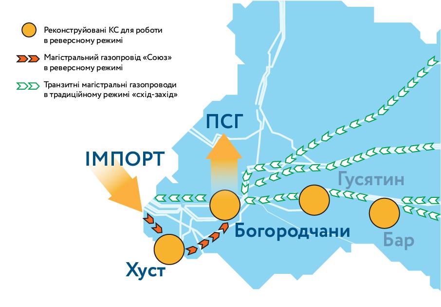 """Газопровід """"Союз"""", який проходить через Закарпаття, тестово запрацював у реверсному режимі"""