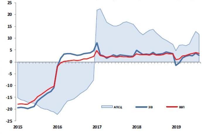 Економіка України сповільнила зростання