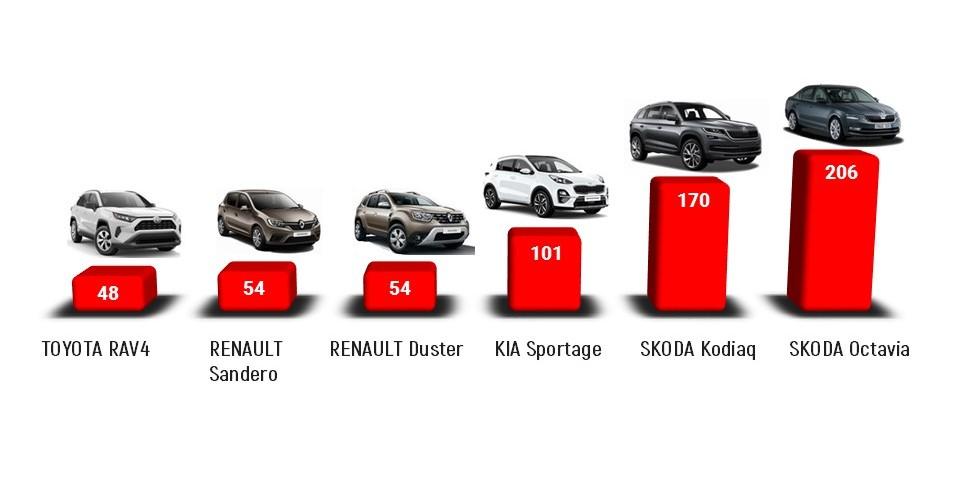 Закарпатці за 9 місяців витратили 39 мільйонів доларів на нові авто
