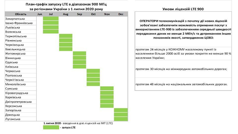 Закарпаття потрапило у список перших чотирьох областей, де запустять 4G в діапазоні 900 МГц