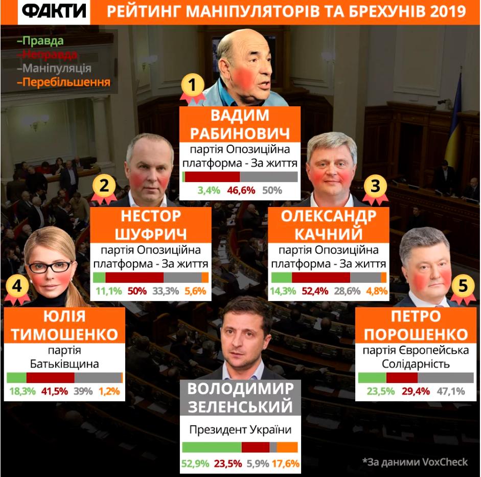 В Україні склали рейтинг політиків-брехунів: у списку – один закарпатець