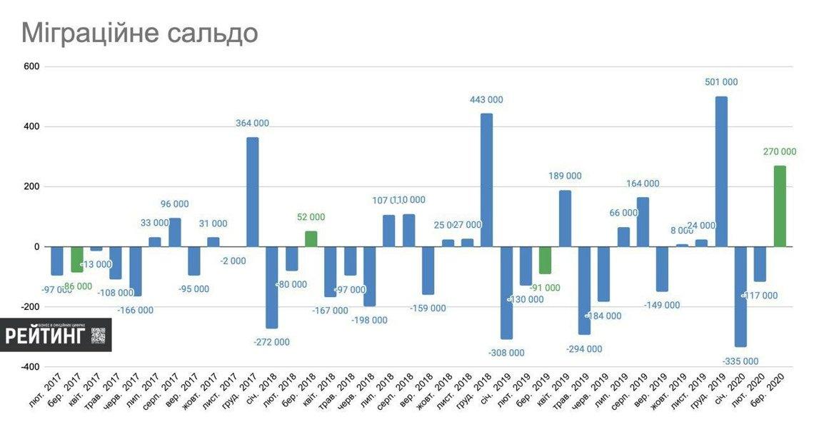 Скільки українців повернулося додому під час коронавірусу: озвучено дані