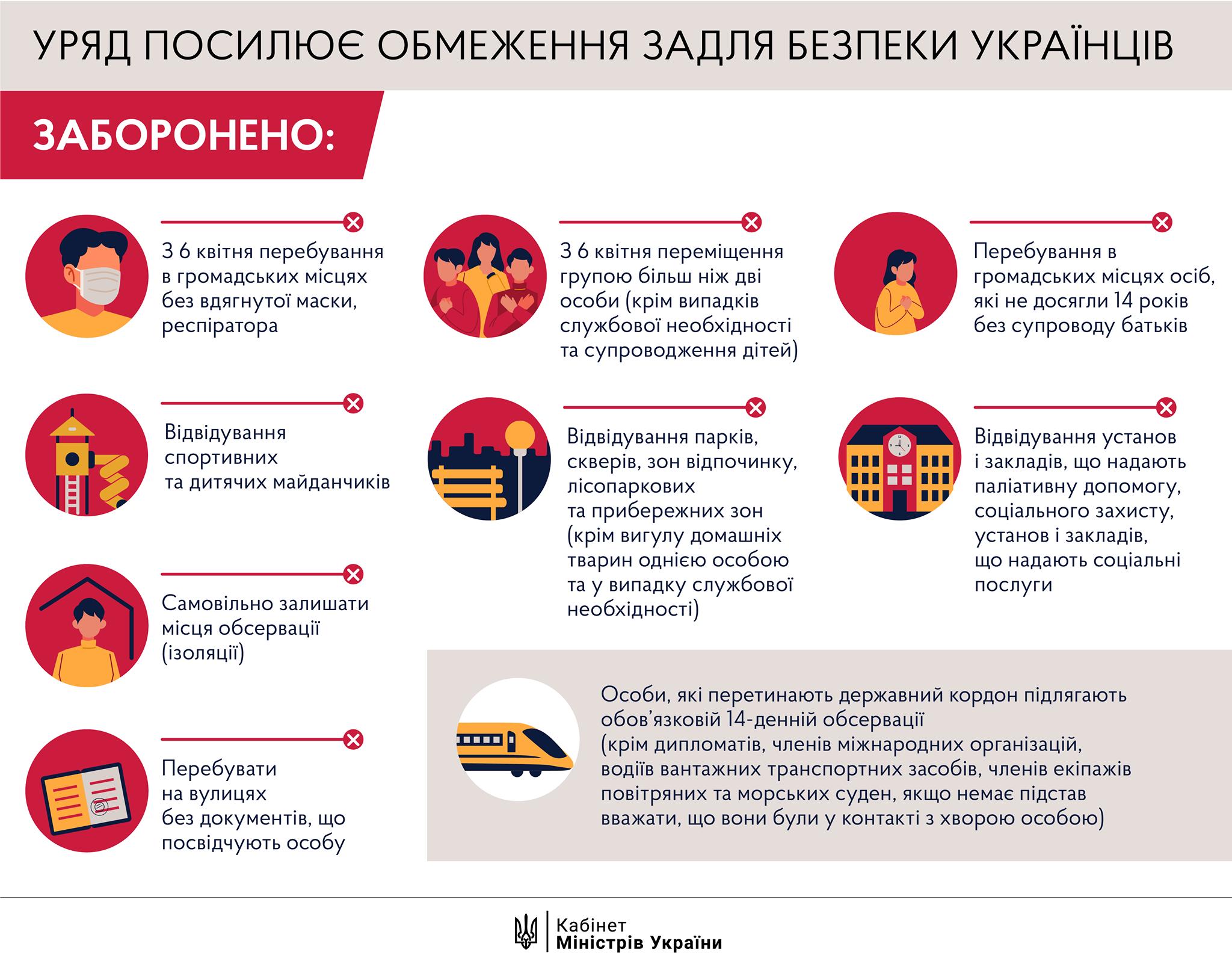 Що заборонено в Україні із 6 квітня: перелік