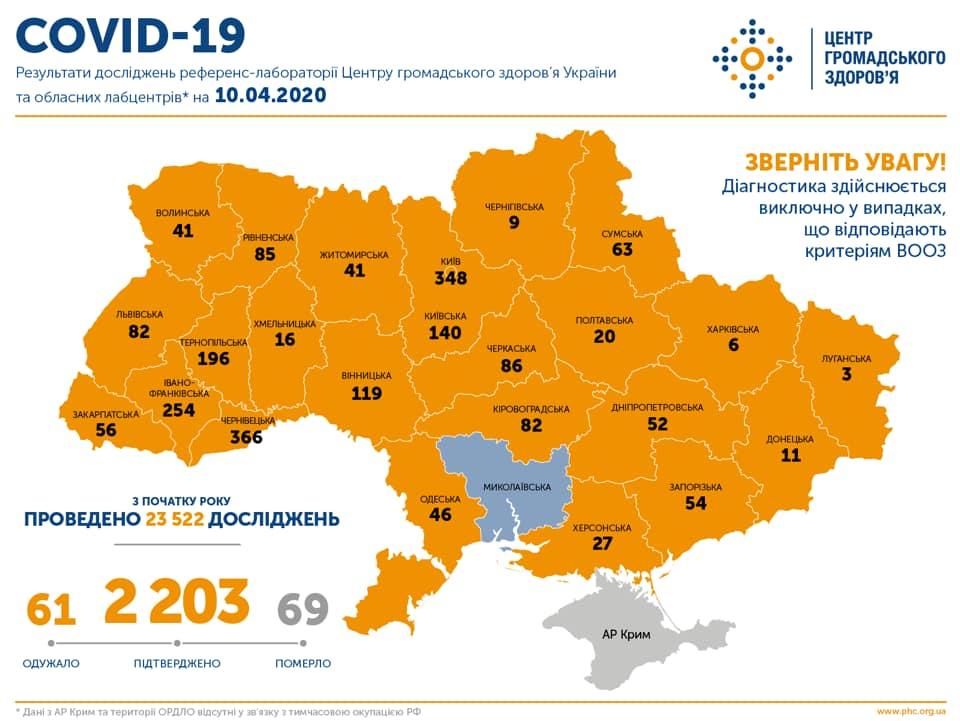 Хворих на коронавірус в Україні вже понад 2 тисячі, у Закарпатті – 56