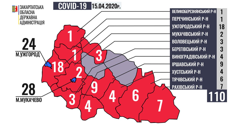 Хворих на коронавірус у Закарпатті вже 110: найбільше в Мукачеві та Ужгороді