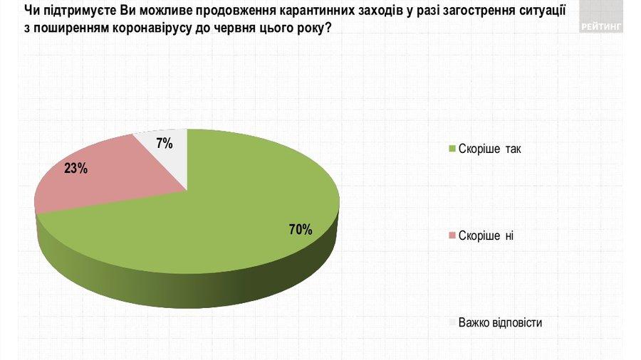 У разі загострення ситуації, більшість українців підтримують продовження карантину до літа