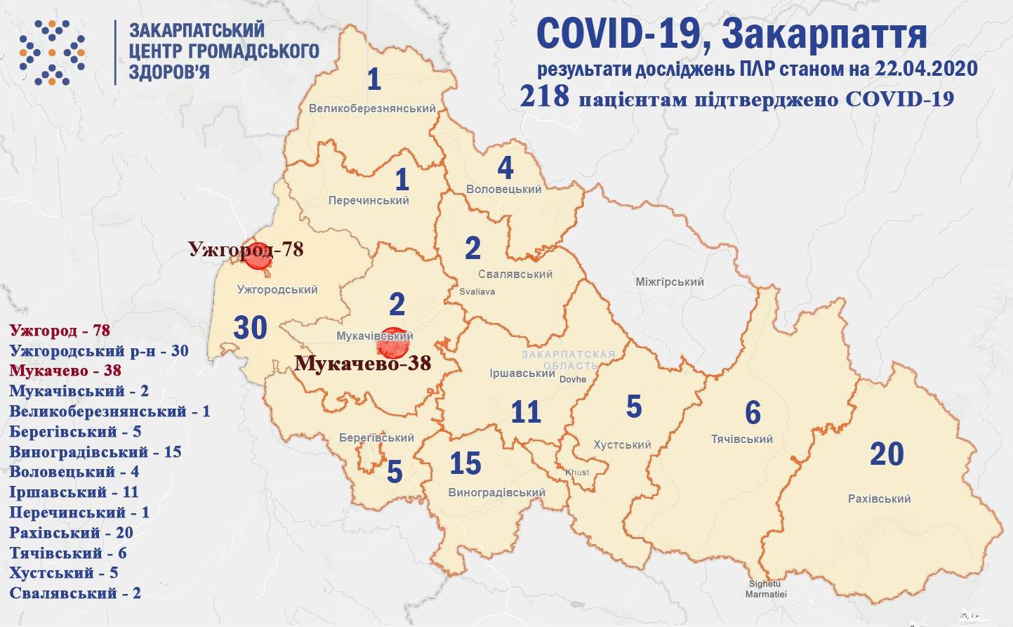 218 закарпатців захворіли на коронавірус. З них 48 медиків та 10 дітей