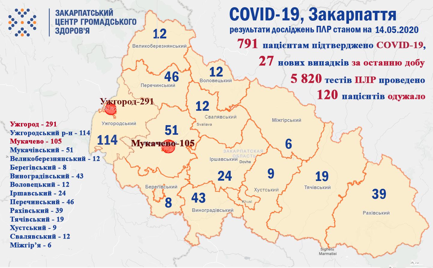 Кількість хворих на COVID-19 у Закарпатті наближається до 800