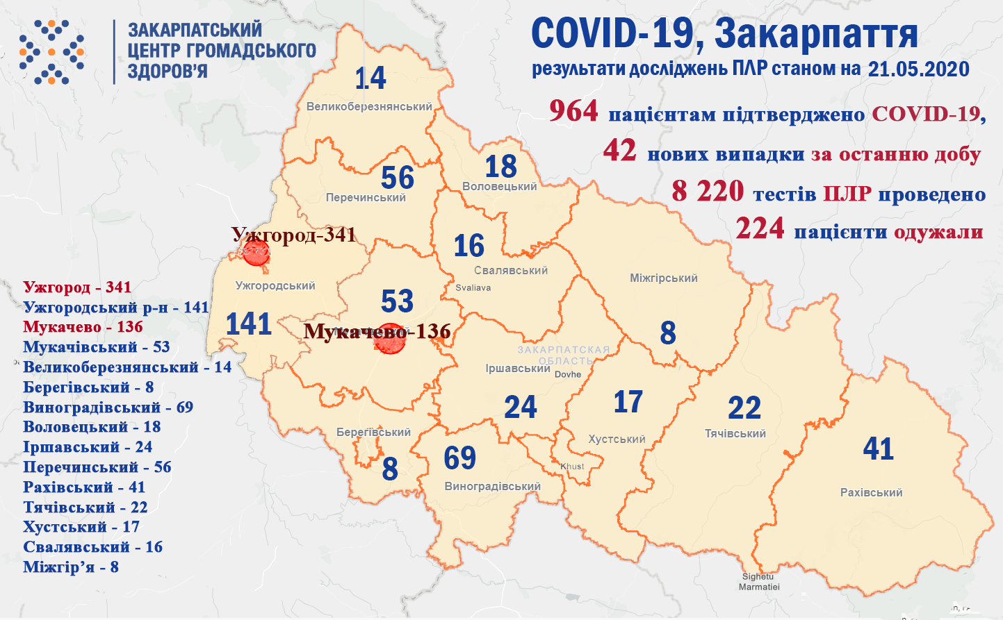 964 пацієнтам підтверджено COVID-19: оновлені дані стосовно коронавірусу в Закарпатті