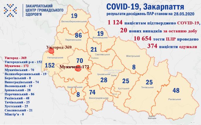 За добу в Закарпатті захворіли на COVID-19 ще 20 людей