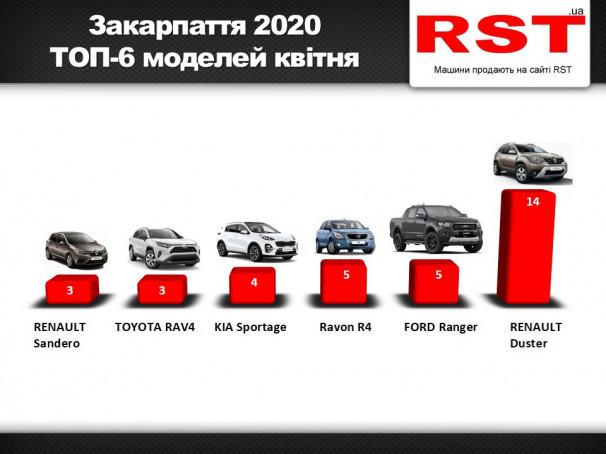 Карантин обвалив продажі нових авто на Закарпатті