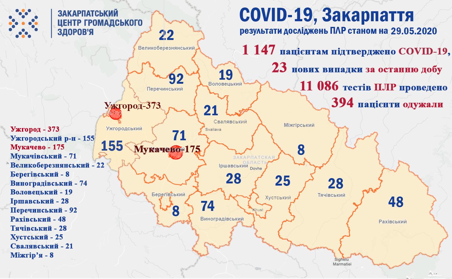 Оновились дані стосовно кількості хворих на коронавірус у Закарпатті