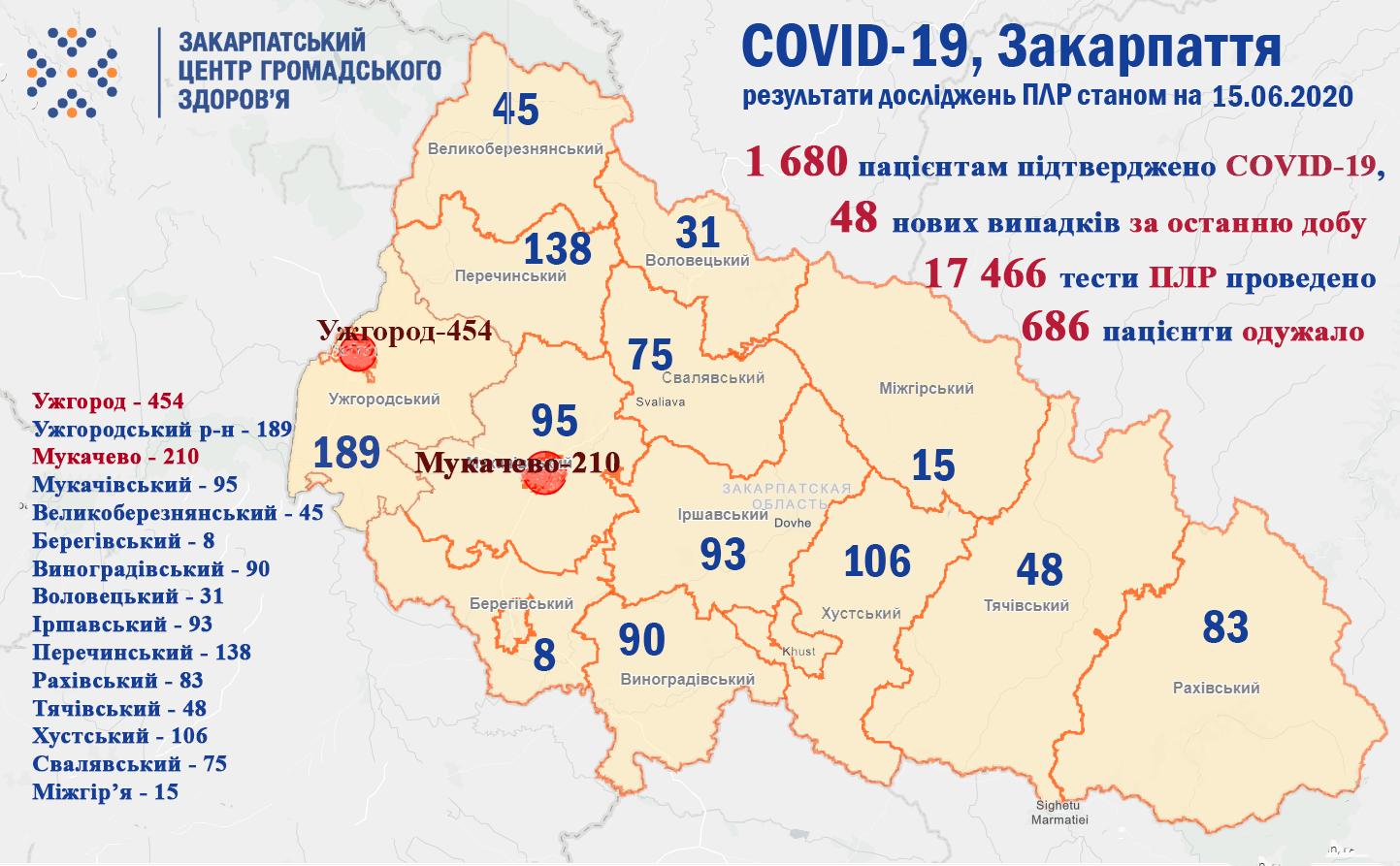 У Закарпатті плюс 48 хворих на COVID-19 за добу, двоє людей померло