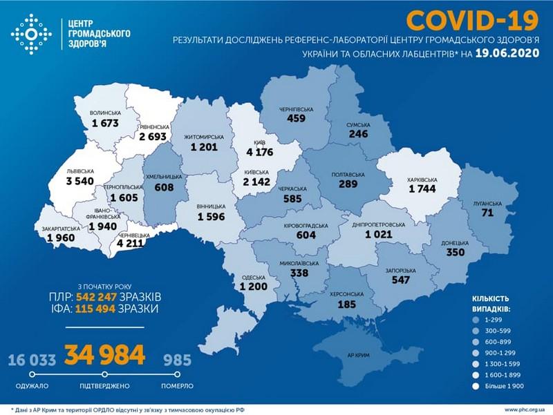 Новий антирекорд в Україні: за добу коронавірус виявили у понад 900 людей