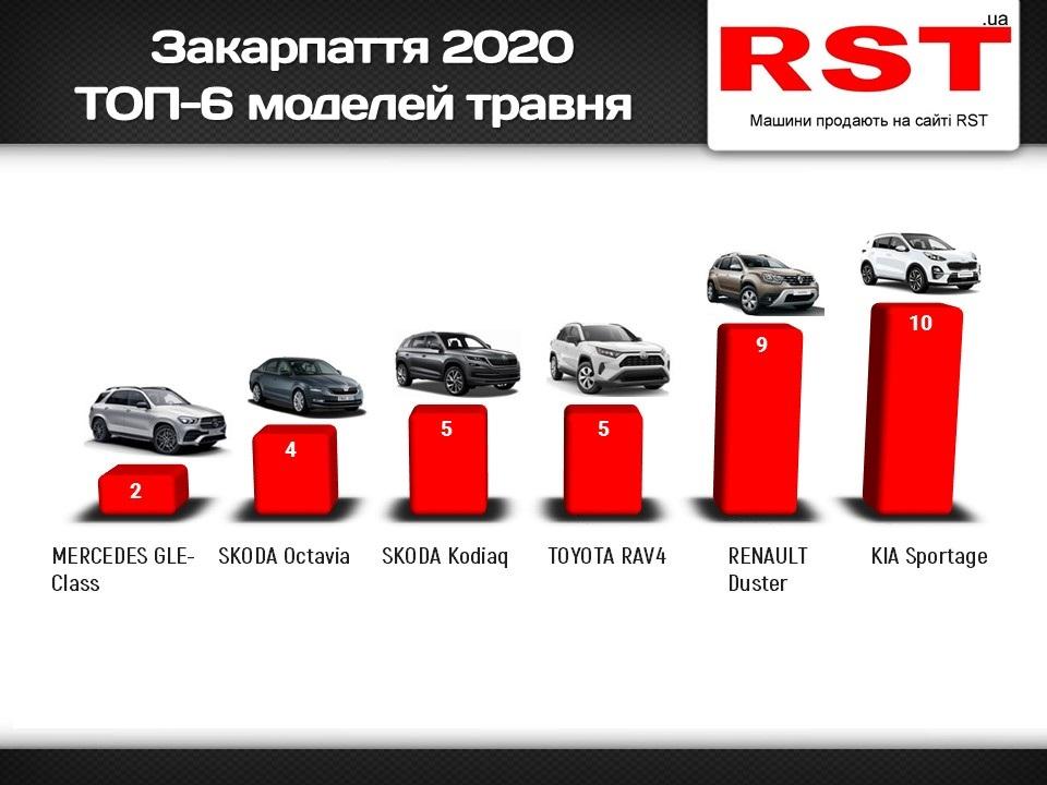 Закарпатці за травень місяць купили нових авто на 2,3 мільйони доларів