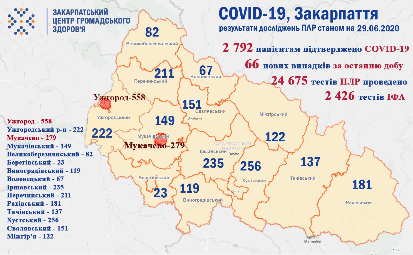 Ситуація з коронавірусом, станом на 29 червня: оновлені дані
