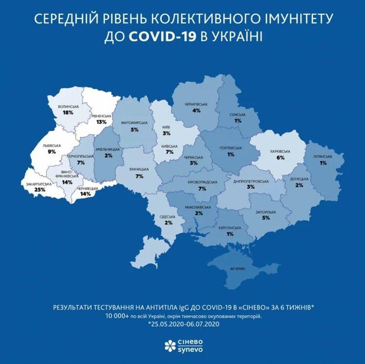 Найвищий в Україні рівень колективного імунітету до COVID-19 фіксують у Закарпатті