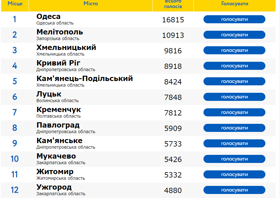 Мукачево піднялось у першу десятку рейтингу кращих міст України