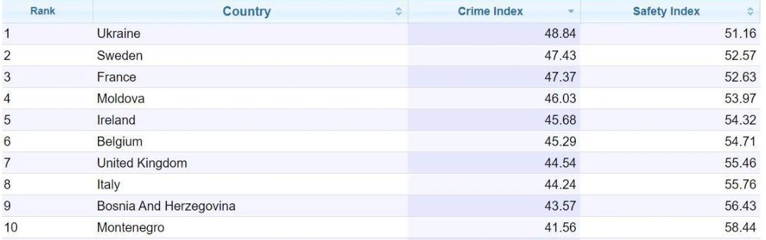 Україну визнали країною із найвищим рівнем злочинності в Європі