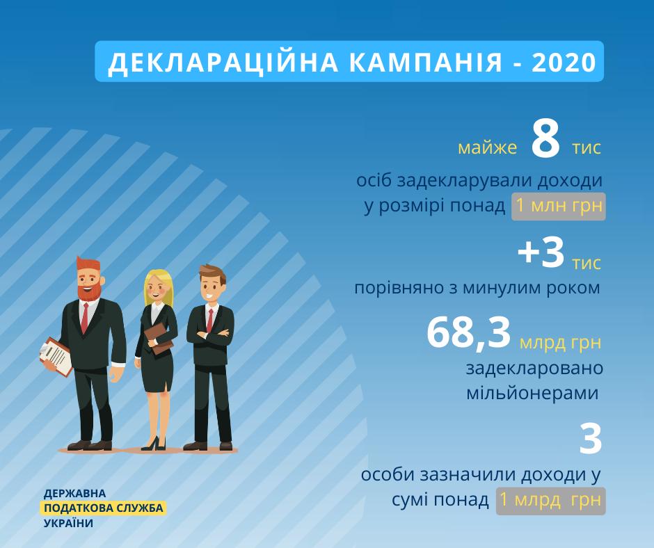 В Україні різко збільшилась кількість мільйонерів