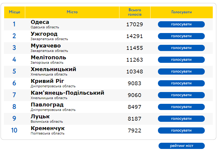 Ужгород наздоганяє Одесу в рейтингу кращих міст України, Мукачево – третє