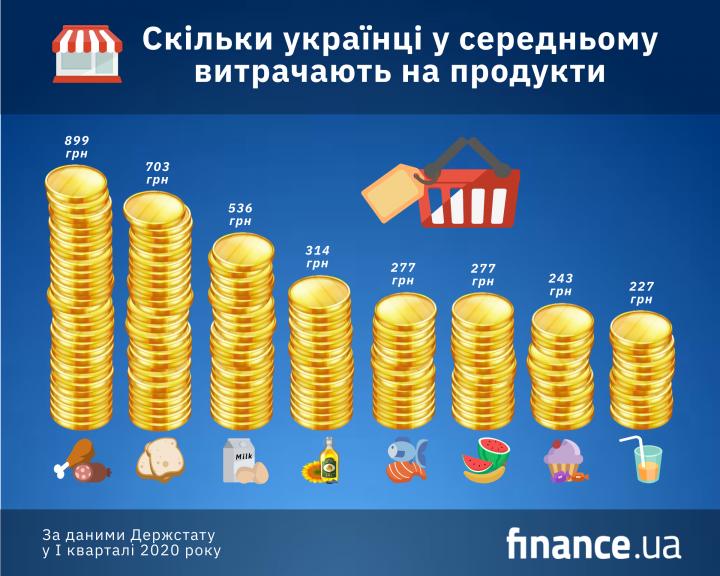 Майже половину своїх доходів українці витрачають на їжу