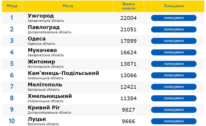 Ужгород і надалі перший у рейтингу кращих міст України, а Мукачево дещо просіло