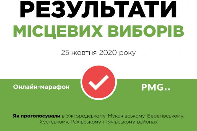 Результати місцевих виборів: як проголосувало Закарпаття