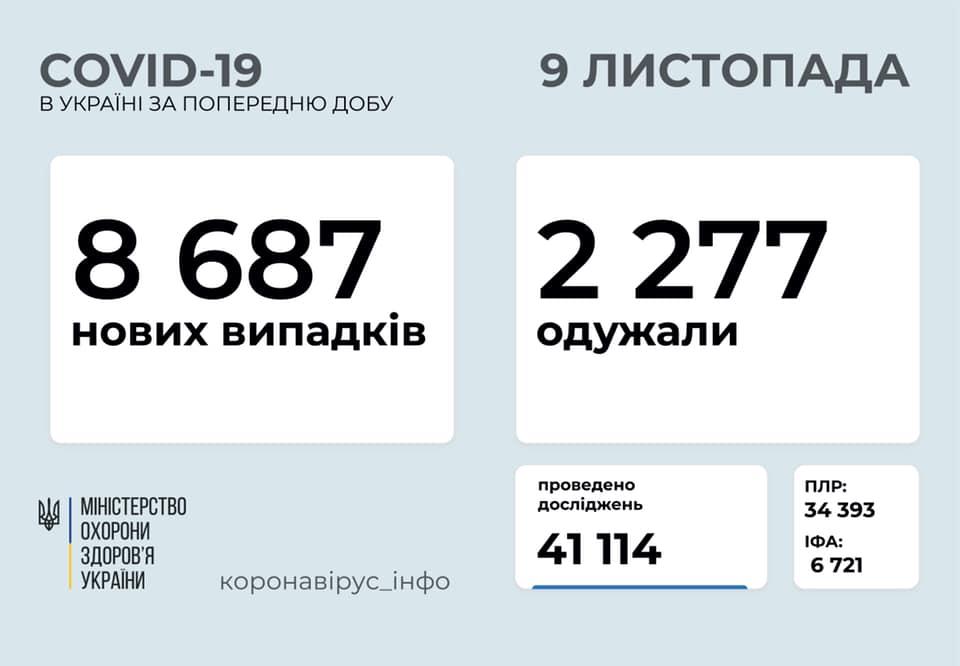 Ситуація із коронавірусом в Україні, станом на ранок, 9 листопада