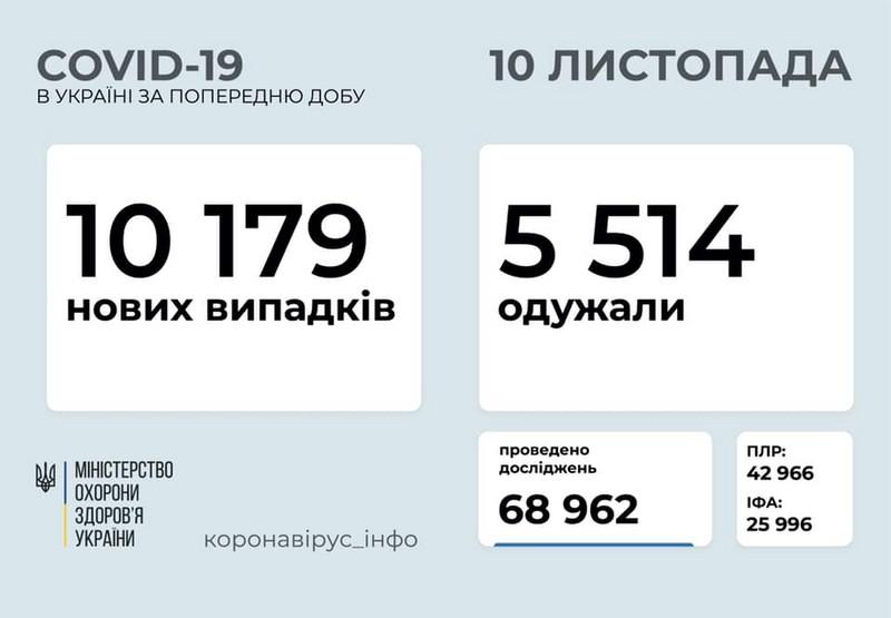 Добове зведення по коронавірусу: в Україні знову багато хворих