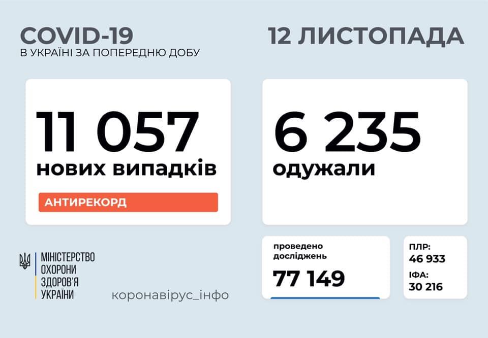 Вперше в Україні за добу на коронавірус захворіло більше 11 тисяч людей
