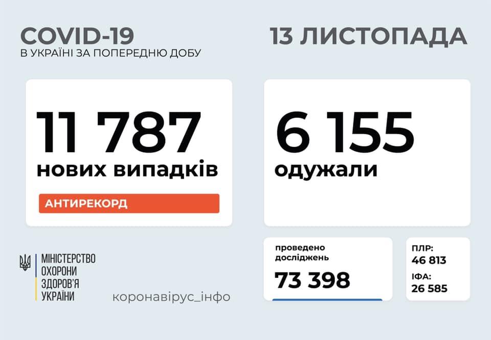 За добу в Україні на коронавірус захворіли 11 787 людей