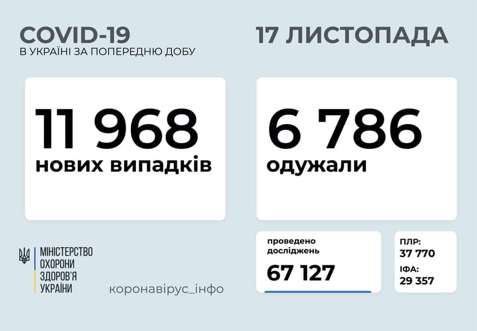 За попередню добу в Україні майже 12 тисяч нових хворих