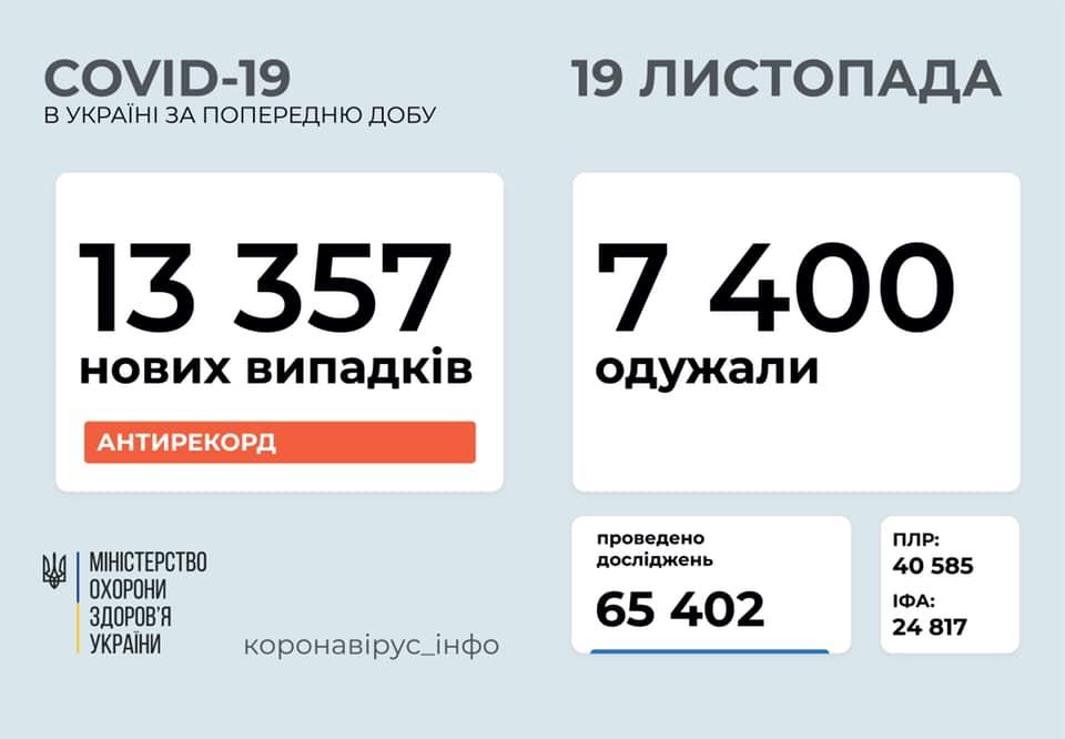 Україна побила власний антирекорд по кількості хворих на коронавірус за добу
