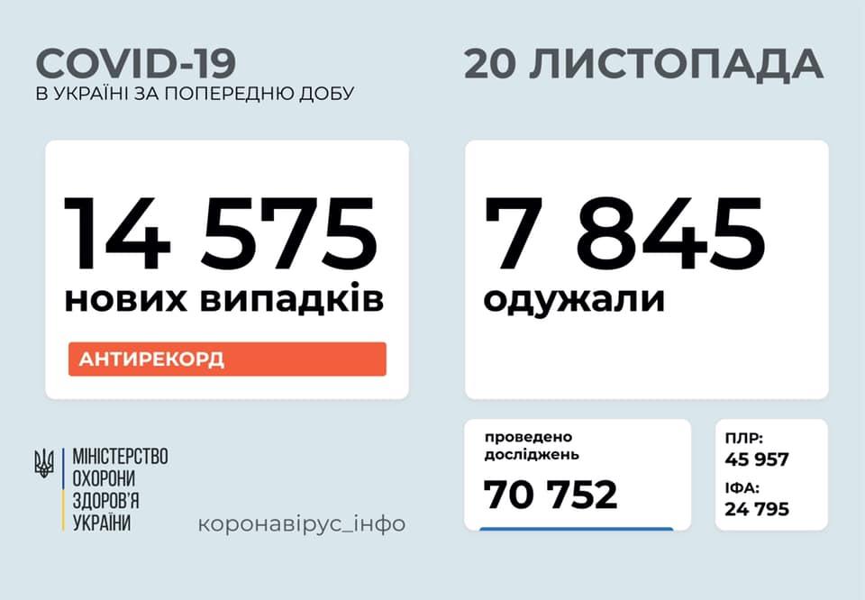 За добу в Україні зафіксовано понад 14,5 тисяч хворих на коронавірус