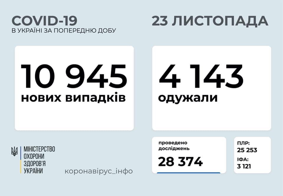 Ранкове зведення по коронавірусу: в Україні понад 10 тисяч нових випадків