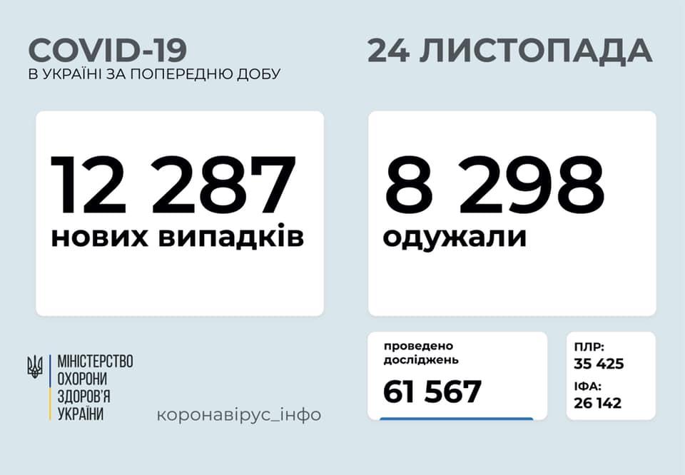 За добу в Україні захворіли на коронавірус понад 12 тисяч людей